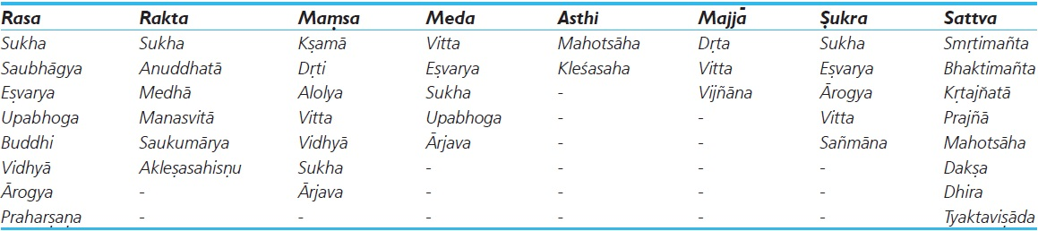 Table 1: Relation of Manas with Dhātu Sārata