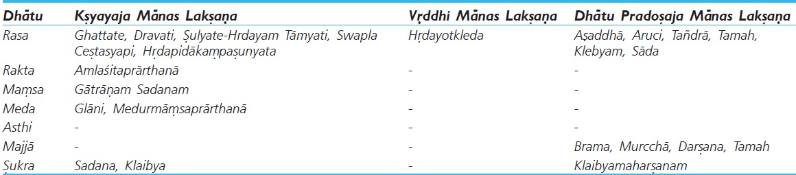 Table 2: Relation of <i>Manas Bhava</i> with <i>Dhātu Vriddhi ksaya</i>