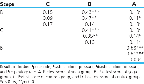 Table 3: Impact of yoga training in physiological responses (pulse rate, systolic and diastolic blood pressure) of low fit women across menstruation cycle