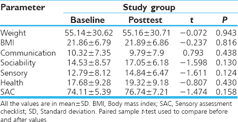 Table 2: Baseline and posttest assessments of study group (<i>n</i>=19)