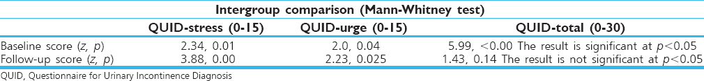 Table 3: <i>z</i> and <i>p</i> values for intergroup comparison (Mann-Whitney test) from baseline to follow-up